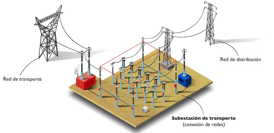 Subestacion_electrica_de_transporte