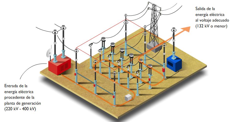 Subestacion_electrica_de_transporte_2