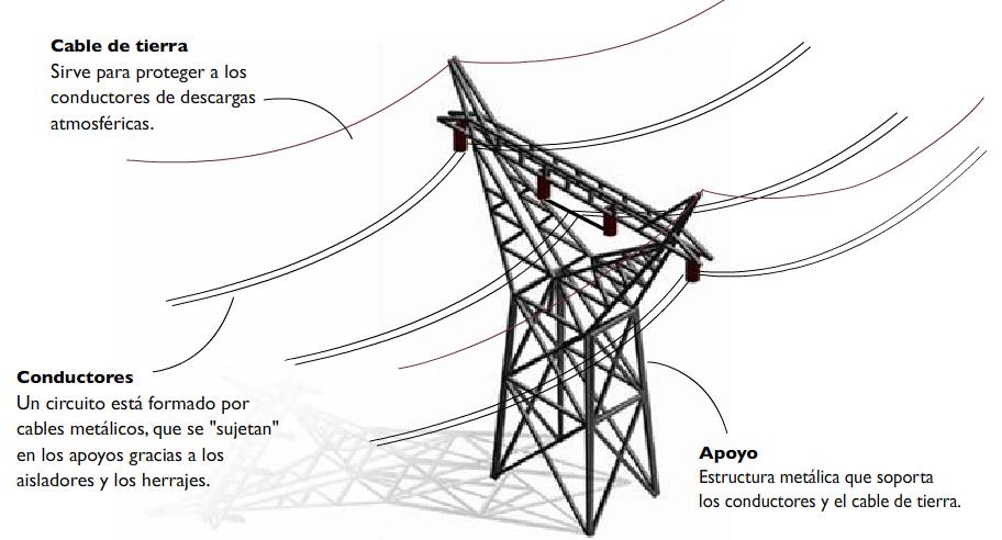partes de un transporte de electricidad