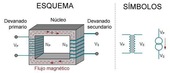 esquema de un transformador trifasico