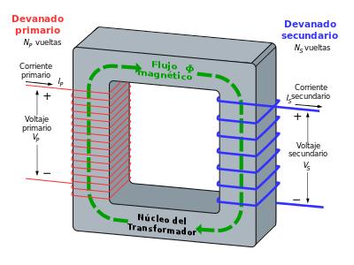partes de un transformador trifasico