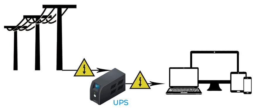 diagrama de un ups