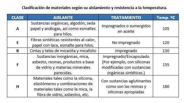 Clase de Aislamiento de materiales en transformadores