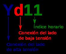 Grupo de conexion ejemplo