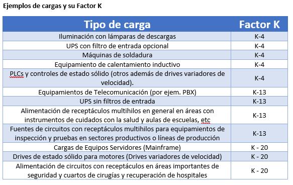 Factor K tipos segun cargas